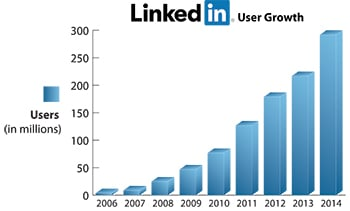 growth of LinkedIn users